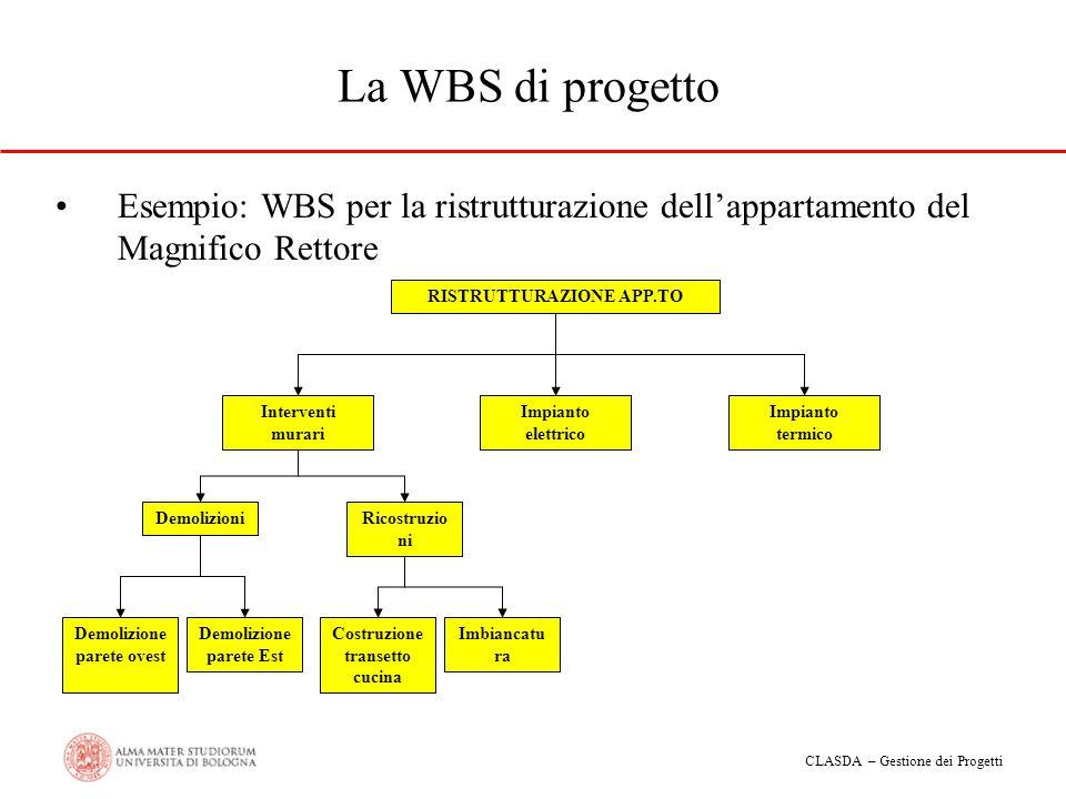 CLASDA – Gestione dei Progetti La WBS di progetto Esempio: WBS per la ristrutturazione dellappartamento del Magnifico Rettore RISTRUTTURAZIONE APP.TO