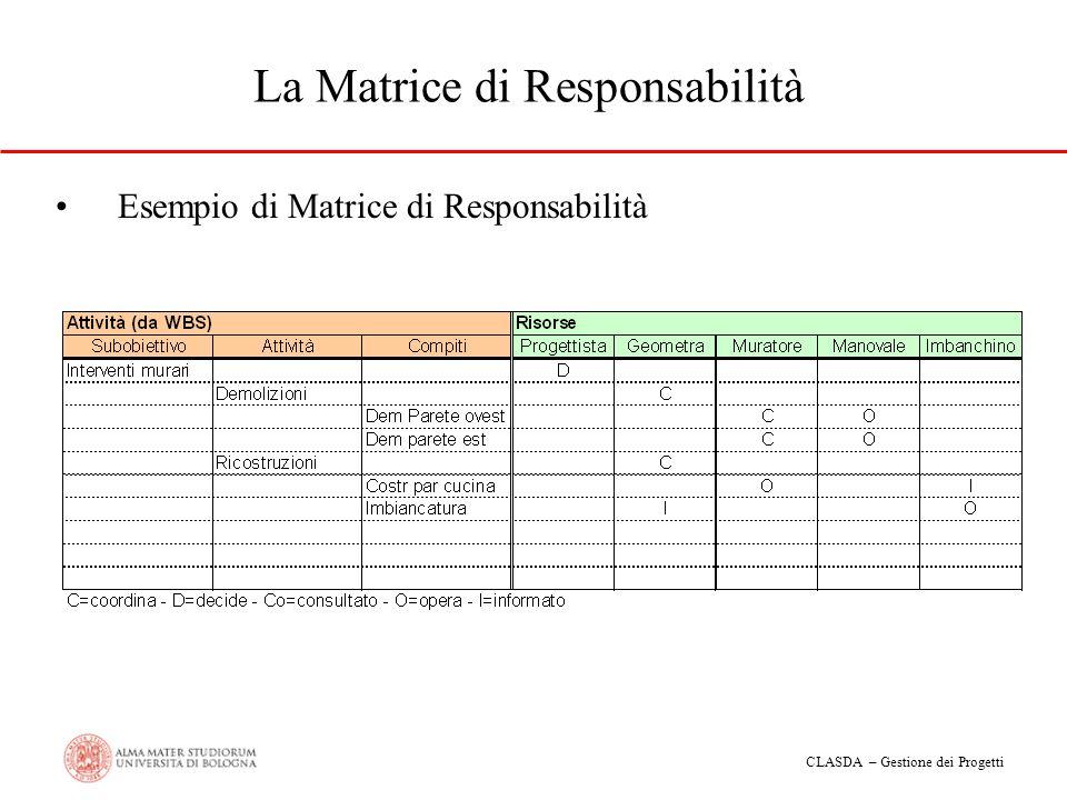 CLASDA – Gestione dei Progetti La Matrice di Responsabilità Esempio di Matrice di Responsabilità