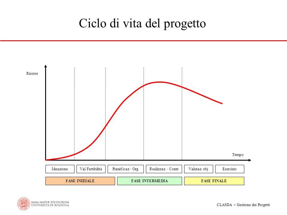 CLASDA – Gestione dei Progetti Ciclo di vita del progetto Risorse IdeazioneVal FattibilitàPianif.icaz / Org.Realizzaz. / ContrValutaz. objEsercizio FA