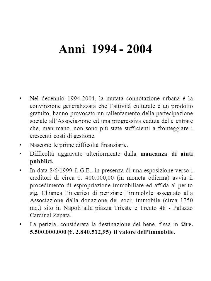 Anni 1994 - 2004 Nel decennio 1994-2004, la mutata connotazione urbana e la convinzione generalizzata che lattività culturale è un prodotto gratuito,