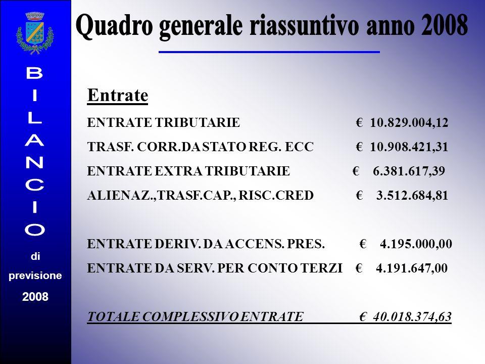 Entrate ENTRATE TRIBUTARIE 10.829.004,12 TRASF. CORR.DA STATO REG. ECC 10.908.421,31 ENTRATE EXTRA TRIBUTARIE 6.381.617,39 ALIENAZ.,TRASF.CAP., RISC.C
