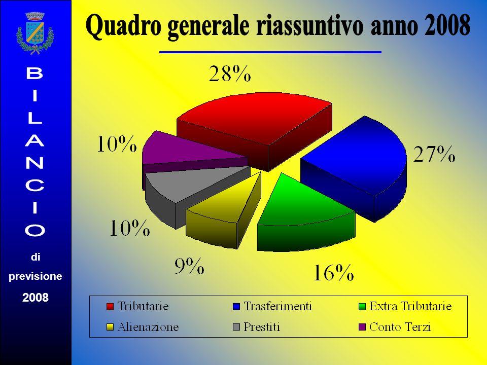 di previsione 2008