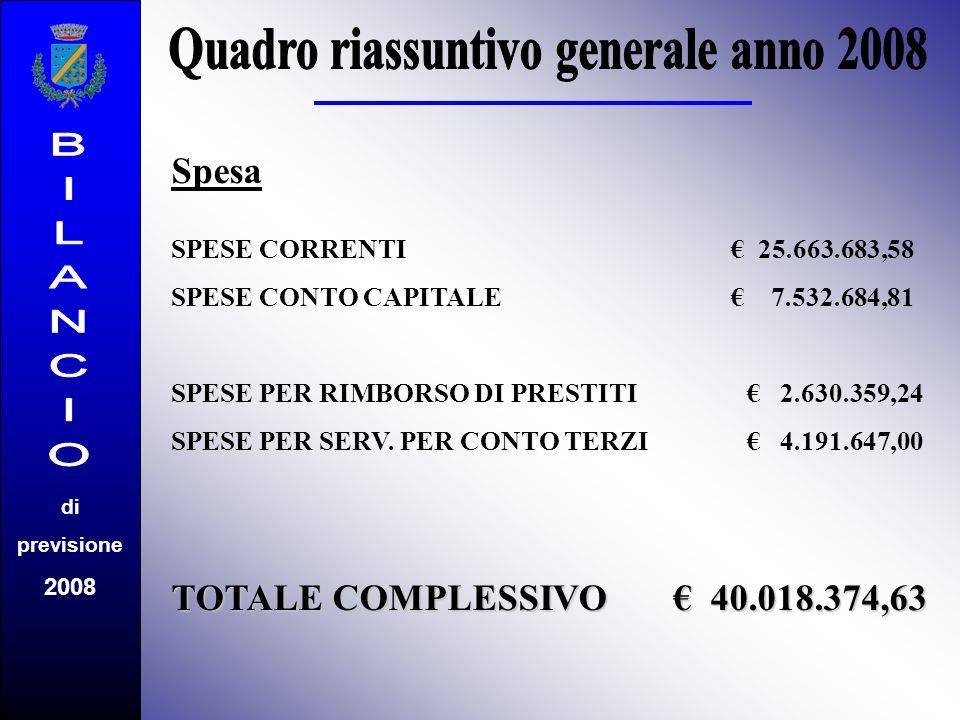 Spesa SPESE CORRENTI 25.663.683,58 SPESE CONTO CAPITALE 7.532.684,81 SPESE PER RIMBORSO DI PRESTITI 2.630.359,24 SPESE PER SERV. PER CONTO TERZI 4.191