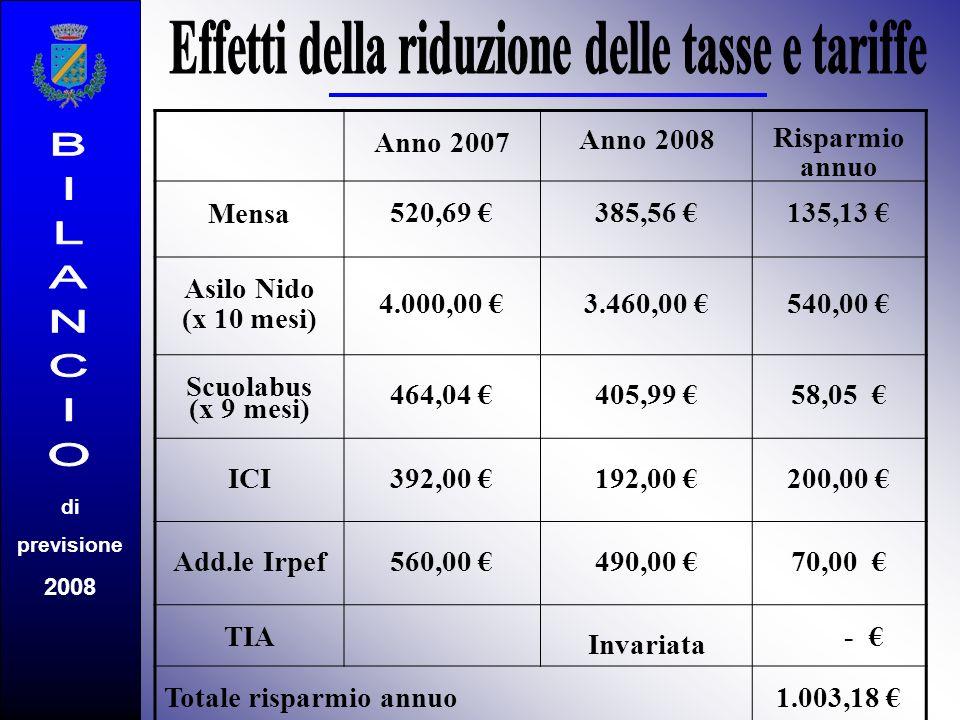 di previsione 2008 Anno 2007 Anno 2008 Risparmio annuo Mensa 520,69 385,56 135,13 Asilo Nido (x 10 mesi) 4.000,00 3.460,00 540,00 Scuolabus (x 9 mesi)