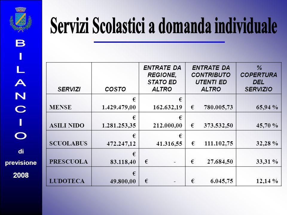 di previsione 2008 SERVIZICOSTO ENTRATE DA REGIONE, STATO ED ALTRO ENTRATE DA CONTRIBUTO UTENTI ED ALTRO % COPERTURA DEL SERVIZIO MENSE 1.429.479,00 162.632,19 780.005,7365,94 % ASILI NIDO 1.281.253,35 212.000,00 373.532,5045,70 % SCUOLABUS 472.247,12 41.316,55 111.102,7532,28 % PRESCUOLA 83.118,40 - 27.684,5033,31 % LUDOTECA 49.800,00 - 6.045,7512,14 %