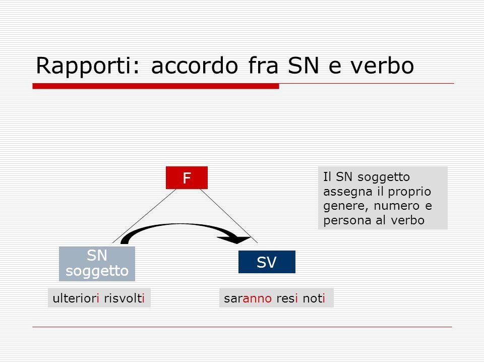 Rapporti: accordo fra SN e verbo ulteriori risvoltisaranno resi noti SV F Il SN soggetto assegna il proprio genere, numero e persona al verbo SN sogge