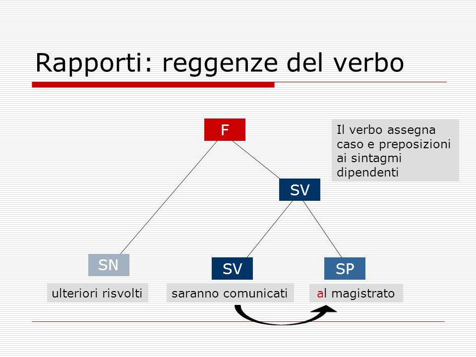 Rapporti: reggenze del verbo ulteriori risvoltisaranno comunicati al magistrato F SN SV SP Il verbo assegna caso e preposizioni ai sintagmi dipendenti