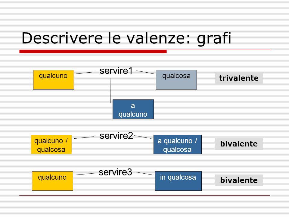 Descrivere le valenze: grafi servire1 qualcunoqualcosa servire2 qualcuno / qualcosa a qualcuno / qualcosa servire3 qualcunoin qualcosa a qualcuno triv
