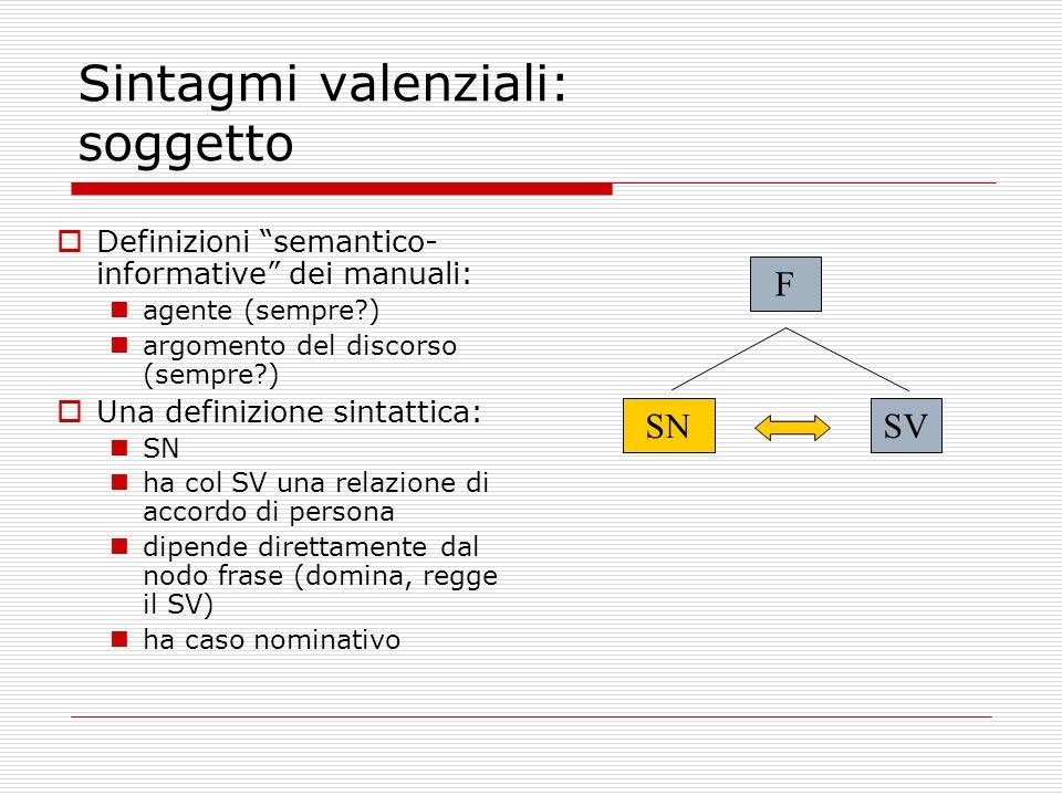 Sintagmi valenziali: soggetto Definizioni semantico- informative dei manuali: agente (sempre?) argomento del discorso (sempre?) Una definizione sintat