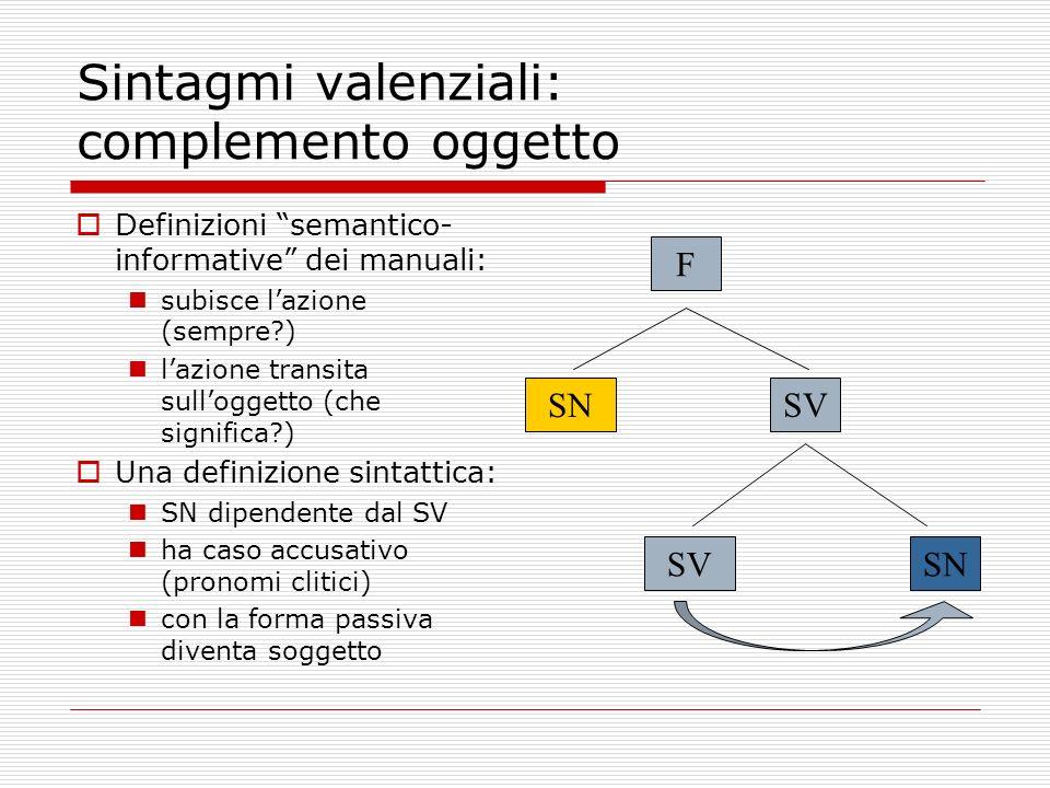 Sintagmi valenziali: complemento oggetto Definizioni semantico- informative dei manuali: subisce lazione (sempre?) lazione transita sulloggetto (che s