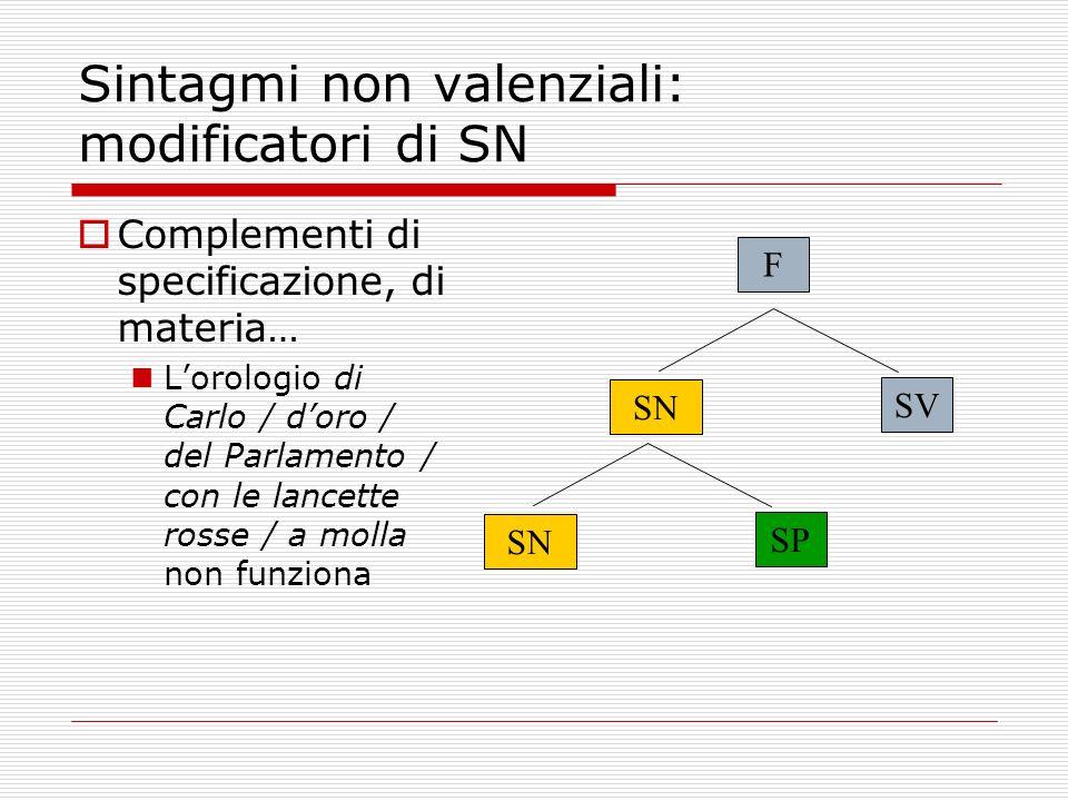 Sintagmi non valenziali: modificatori di SN Complementi di specificazione, di materia… Lorologio di Carlo / doro / del Parlamento / con le lancette ro