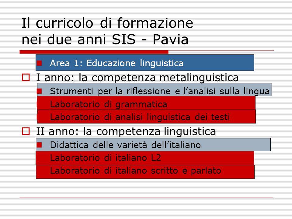 Il curricolo di formazione nei due anni SIS - Pavia Area 1: Educazione linguistica I anno: la competenza metalinguistica Strumenti per la riflessione