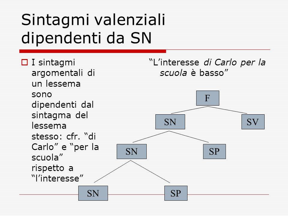 Sintagmi valenziali dipendenti da SN I sintagmi argomentali di un lessema sono dipendenti dal sintagma del lessema stesso: cfr. di Carlo e per la scuo