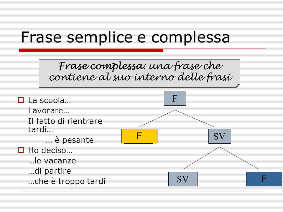 Frase semplice e complessa SVSN F SV F F Frase complessa: una frase che contiene al suo interno delle frasi La scuola… Lavorare… Il fatto di rientrare