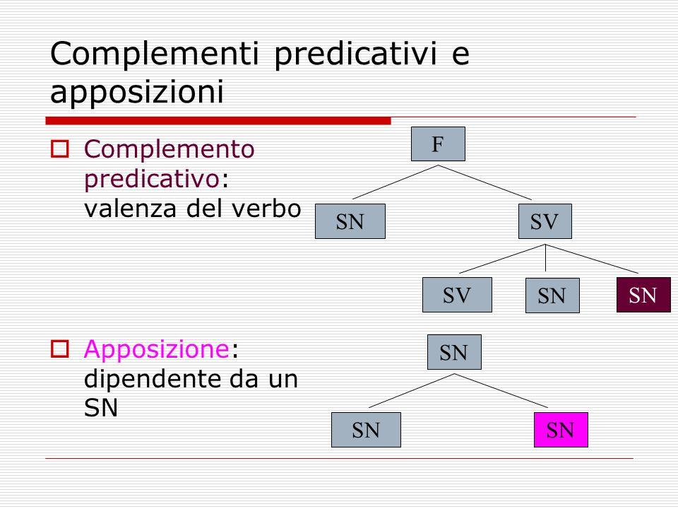 Complementi predicativi e apposizioni Complemento predicativo: valenza del verbo Apposizione: dipendente da un SN F SNSV SN