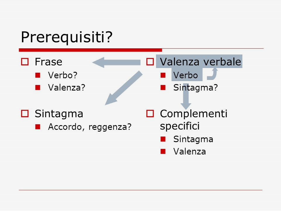 Frase Verbo? Valenza? Sintagma Accordo, reggenza? Valenza verbale Verbo Sintagma? Complementi specifici Sintagma Valenza Prerequisiti?