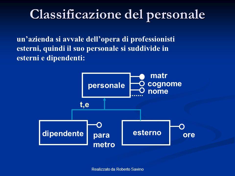 Realizzato da Roberto Savino Classificazione del personale unazienda si avvale dellopera di professionisti esterni, quindi il suo personale si suddivi