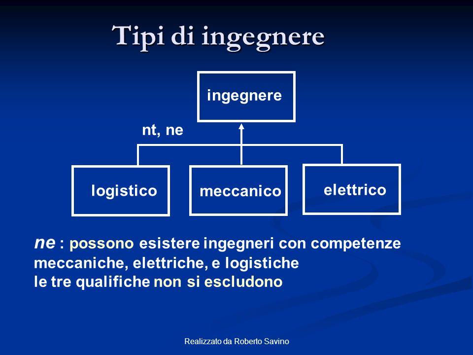 Realizzato da Roberto Savino Tipi di ingegnere ingegnere elettrico nt, ne ne : possono esistere ingegneri con competenze meccaniche, elettriche, e log