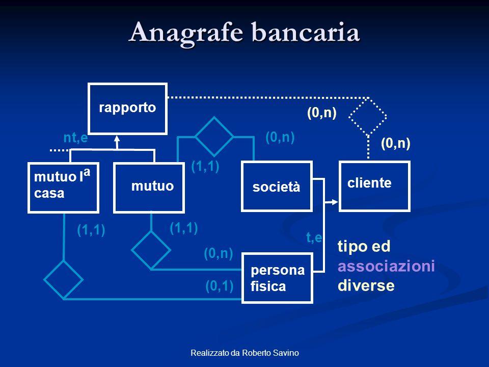 Realizzato da Roberto Savino Anagrafe bancaria rapporto nt,e mutuo I a casa mutuo cliente persona fisica società t,e (1,1) (0,n) (1,1) (0,1) (0,n) (1,
