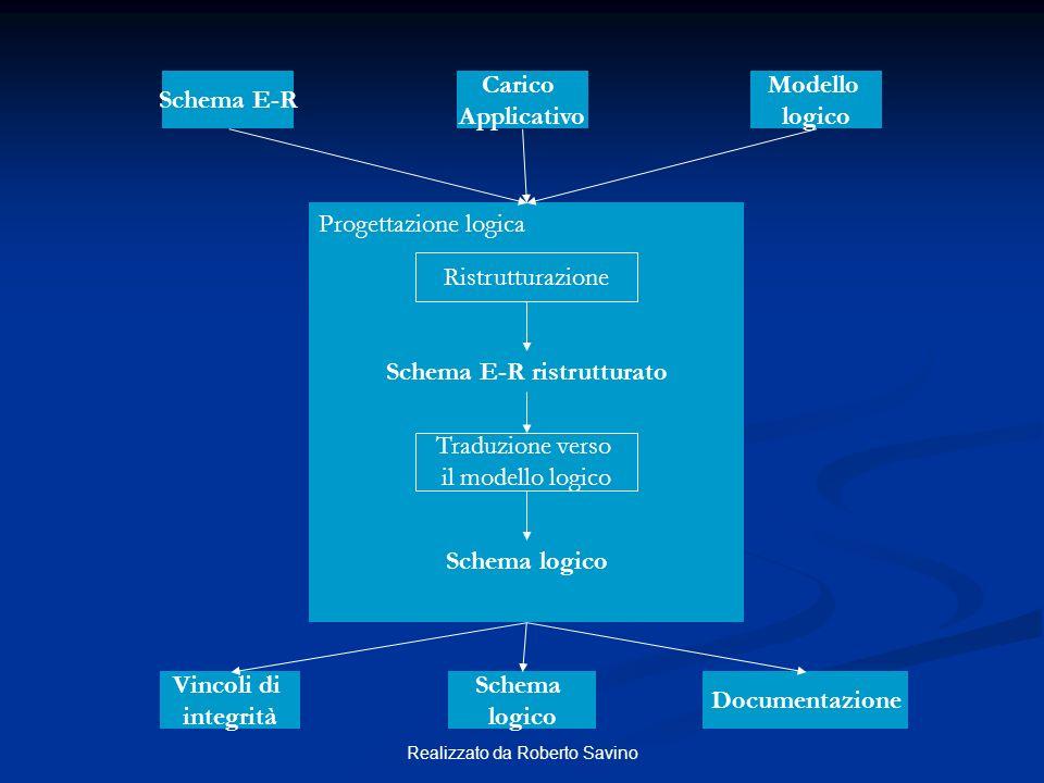 Realizzato da Roberto Savino Schema E-R Modello logico Carico Applicativo Progettazione logica Ristrutturazione Schema E-R ristrutturato Traduzione ve
