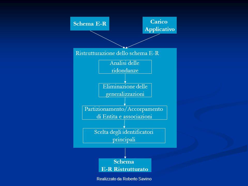 Realizzato da Roberto Savino Schema E-R Carico Applicativo Ristrutturazione dello schema E-R Analisi delle ridondanze Eliminazione delle generalizzazi