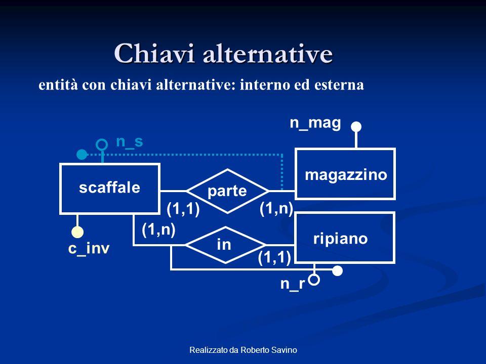 Realizzato da Roberto Savino Chiavi alternative entità con chiavi alternative: interno ed esterna n_s scaffale magazzino (1,n) (1,1) parte in ripiano