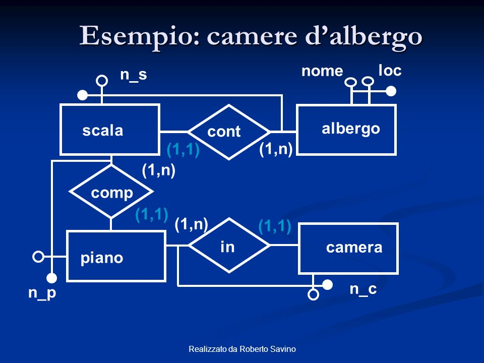 Realizzato da Roberto Savino Esempio: camere dalbergo nome loc n_p scala albergo comp (1,n) (1,1) n_s (1,1) cont in piano (1,n) camera n_c (1,1)