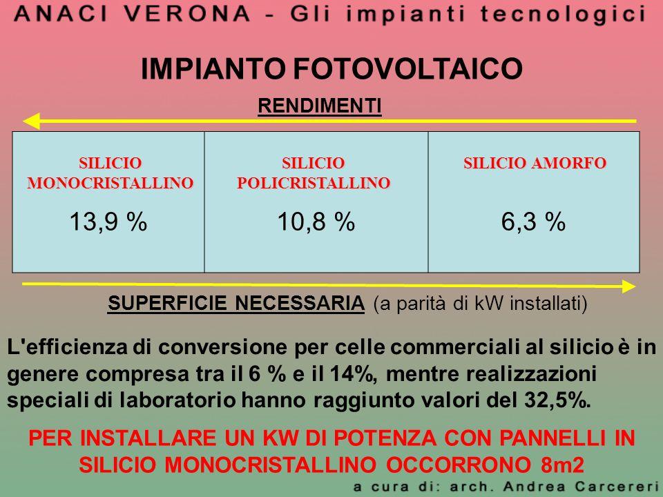 RENDIMENTI 13,9 %10,8 %6,3 % SUPERFICIE NECESSARIA (a parità di kW installati) L'efficienza di conversione per celle commerciali al silicio è in gener