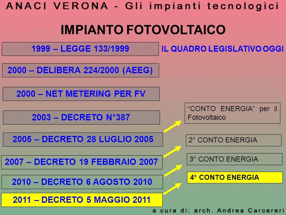 IMPIANTO FOTOVOLTAICO IL QUADRO LEGISLATIVO OGGI 1999 – LEGGE 133/1999 2000 – DELIBERA 224/2000 (AEEG) 2000 – NET METERING PER FV 2003 – DECRETO N°387