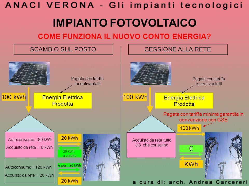 COME FUNZIONA IL NUOVO CONTO ENERGIA? IMPIANTO FOTOVOLTAICO SCAMBIO SUL POSTOCESSIONE ALLA RETE Energia Elettrica Prodotta 100 kWh Pagata con tariffa