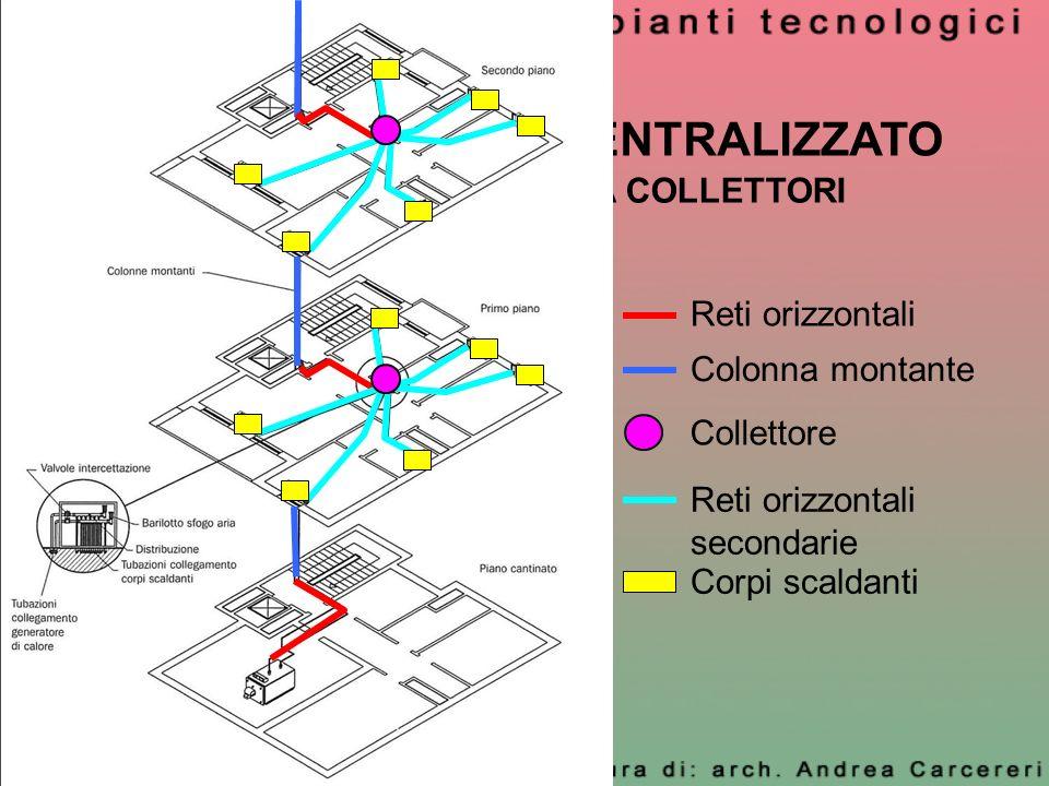 RISCALDAMENTO CENTRALIZZATO IMPIANTO A ZONE – A COLLETTORI Colonna montante Reti orizzontali Corpi scaldanti Reti orizzontali secondarie Collettore