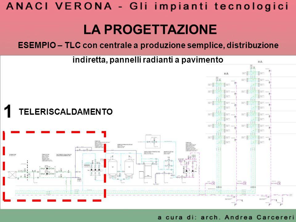 LA PROGETTAZIONE ESEMPIO – TLC con centrale a produzione semplice, distribuzione indiretta, pannelli radianti a pavimento 1 TELERISCALDAMENTO