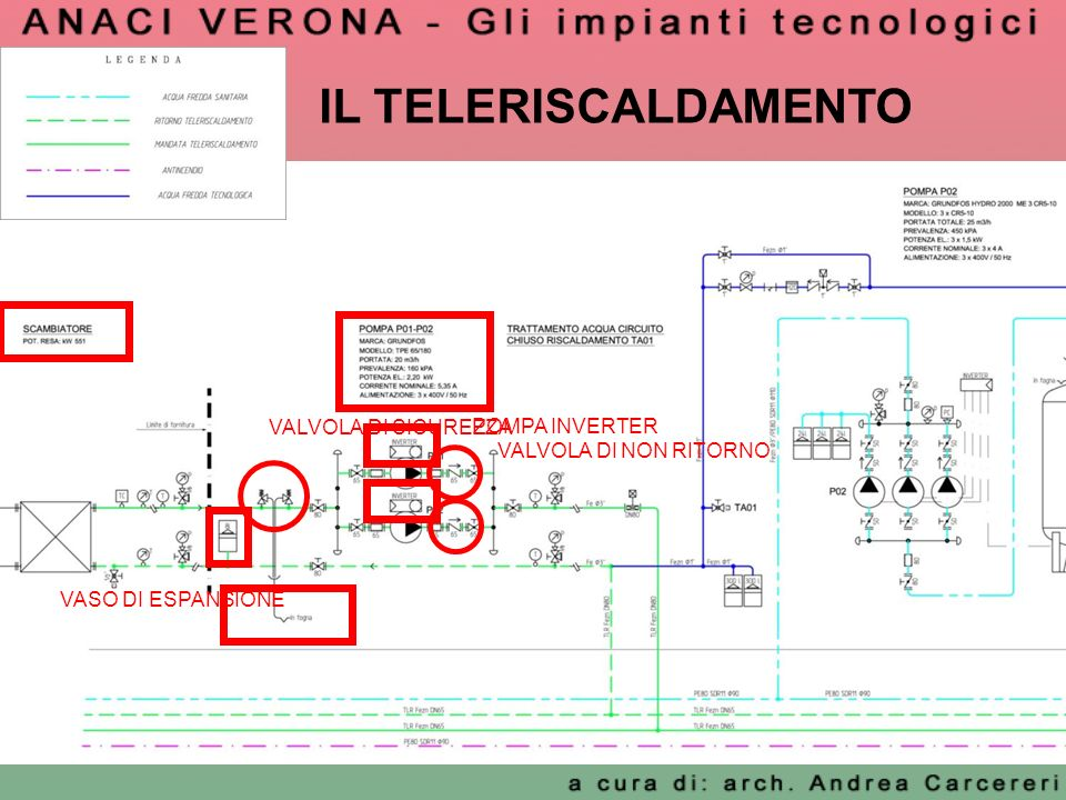 VALVOLA DI SICUREZZA POMPA INVERTER VASO DI ESPANSIONE VALVOLA DI NON RITORNO IL TELERISCALDAMENTO