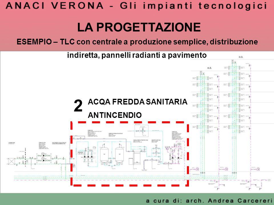 LA PROGETTAZIONE ESEMPIO – TLC con centrale a produzione semplice, distribuzione indiretta, pannelli radianti a pavimento 2 ACQA FREDDA SANITARIA ANTI