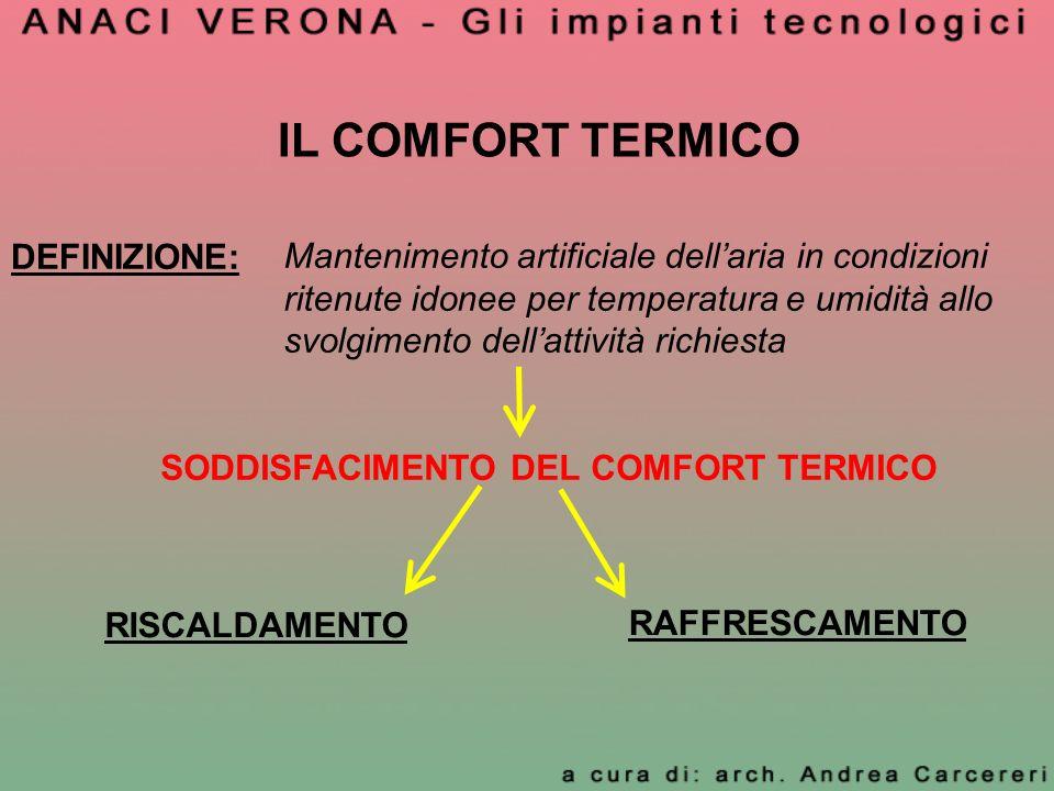 IL COMFORT TERMICO Parametri fisici che contribuiscono alla definizione del comfort termico Temperatura dellaria Umidità relativa Velocità dellaria Temperatura effettiva
