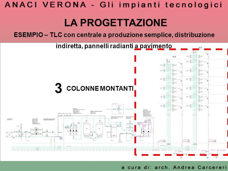LA PROGETTAZIONE ESEMPIO – TLC con centrale a produzione semplice, distribuzione indiretta, pannelli radianti a pavimento 3 COLONNE MONTANTI