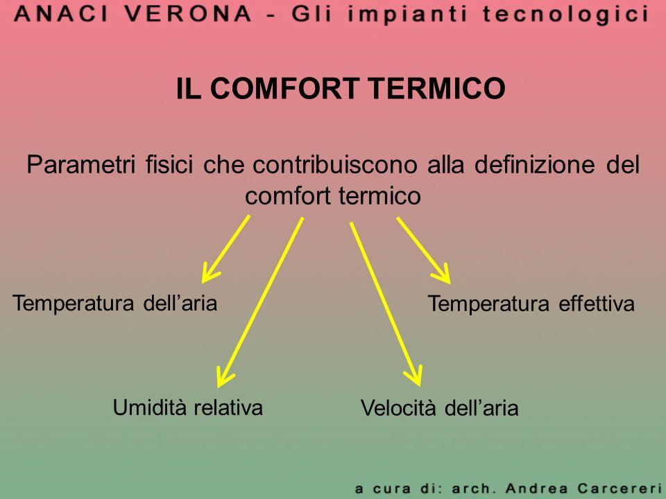 IL COMFORT TERMICO Parametri fisici che contribuiscono alla definizione del comfort termico Temperatura dellaria Umidità relativa Velocità dellaria Te