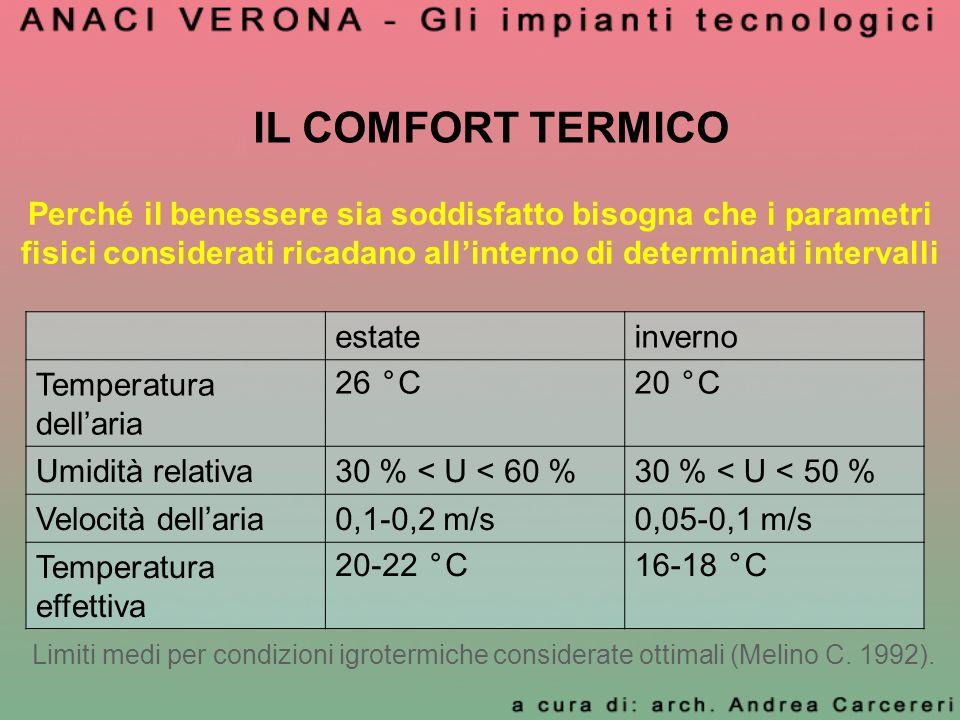 IL COMFORT TERMICO estateinverno Temperatura dellaria 26 °C20 °C Umidità relativa30 % < U < 60 %30 % < U < 50 % Velocità dellaria0,1-0,2 m/s0,05-0,1 m