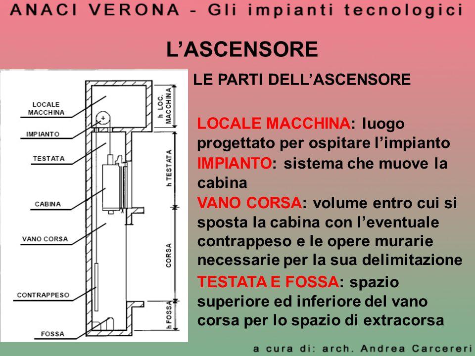 LASCENSORE LE PARTI DELLASCENSORE LOCALE MACCHINA: luogo progettato per ospitare limpianto IMPIANTO: sistema che muove la cabina VANO CORSA: volume en
