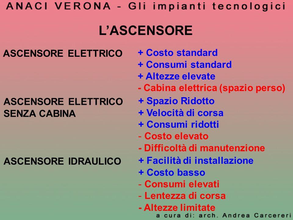 LASCENSORE ASCENSORE ELETTRICO + Costo standard + Consumi standard + Altezze elevate - Cabina elettrica (spazio perso) ASCENSORE ELETTRICO SENZA CABIN