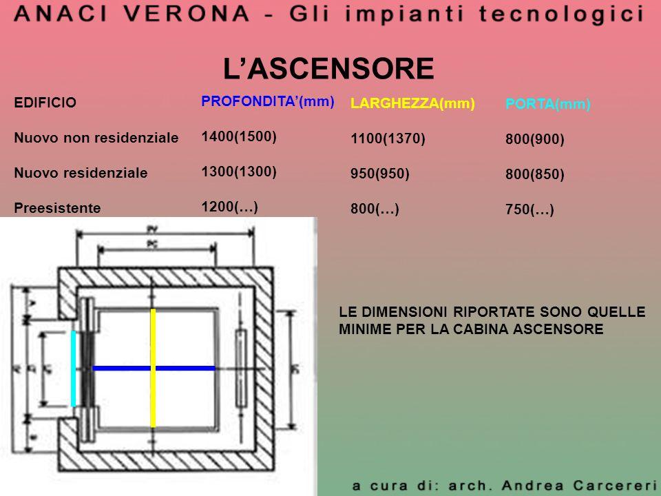 LASCENSORE EDIFICIO Nuovo non residenziale Nuovo residenziale Preesistente PROFONDITA(mm) 1400(1500) 1300(1300) 1200(…) LARGHEZZA(mm) 1100(1370) 950(9