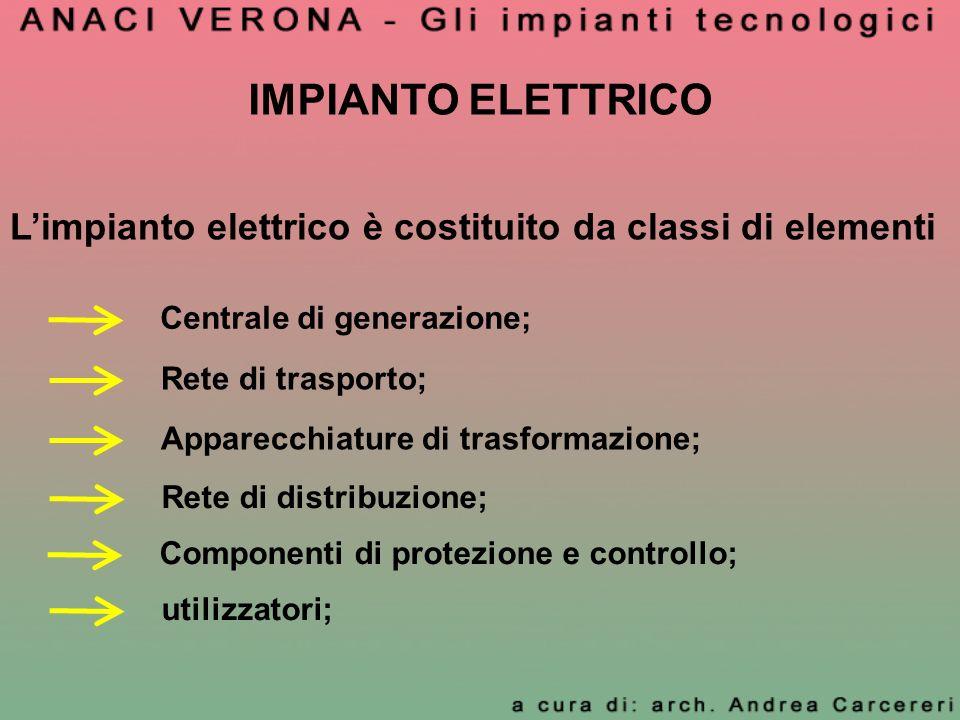 IMPIANTO ELETTRICO Limpianto elettrico è costituito da classi di elementi Centrale di generazione; Rete di trasporto; Apparecchiature di trasformazion