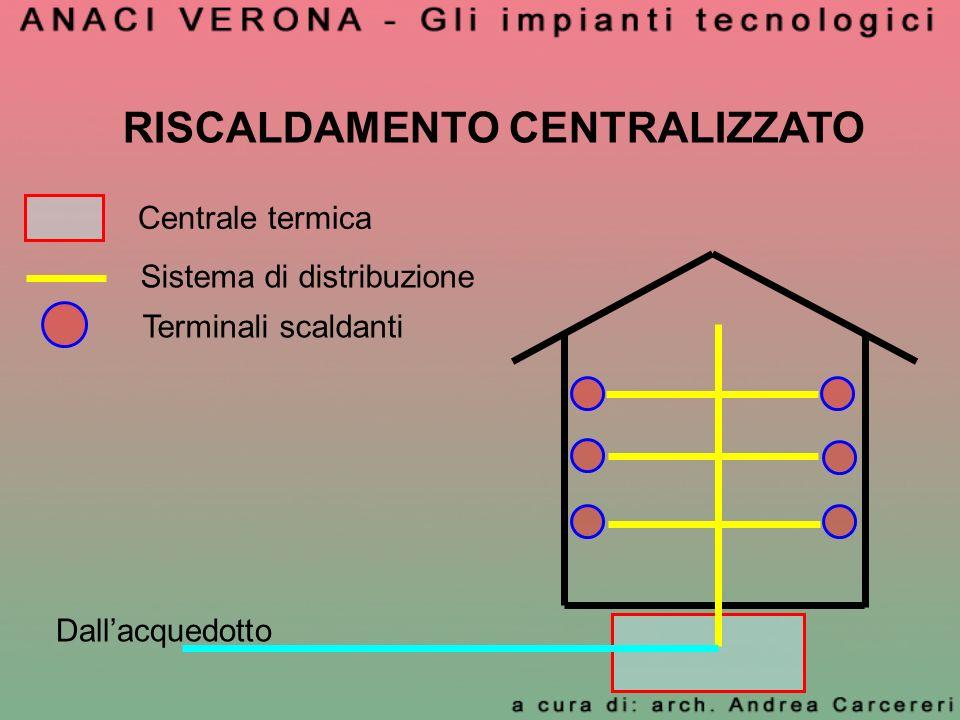 RISCALDAMENTO CENTRALIZZATO Centrale termica Sistema di distribuzione Terminali scaldanti Dallacquedotto