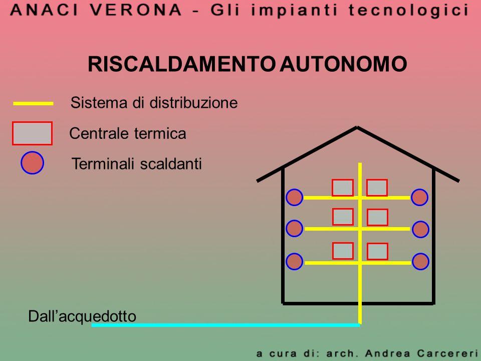 RISCALDAMENTO AUTONOMO Centrale termica Sistema di distribuzione Terminali scaldanti Dallacquedotto