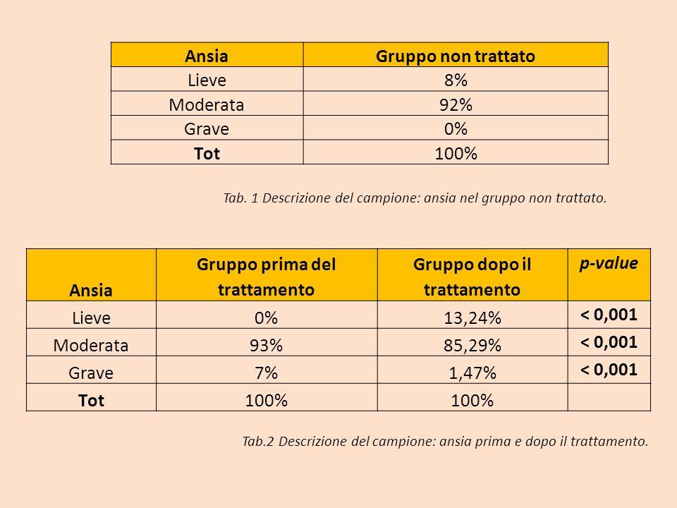 AnsiaGruppo non trattato Lieve8% Moderata92% Grave0% Tot100% Tab. 1 Descrizione del campione: ansia nel gruppo non trattato. Ansia Gruppo prima del tr