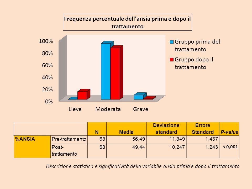 NMedia Deviazione standard Errore StandardP-value %ANSIAPre-trattamento6856,4911,8491,437 Post- trattamento 6849,4410,2471,243 < 0,001 Descrizione sta