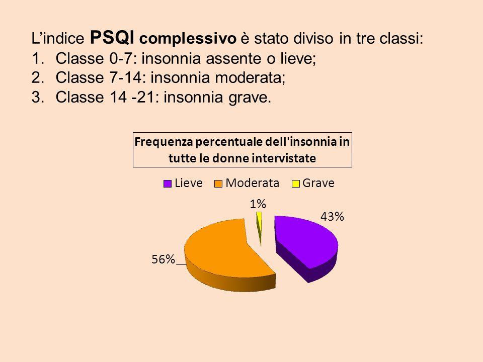 Lindice PSQI complessivo è stato diviso in tre classi: 1.Classe 0-7: insonnia assente o lieve; 2.Classe 7-14: insonnia moderata; 3.Classe 14 -21: inso