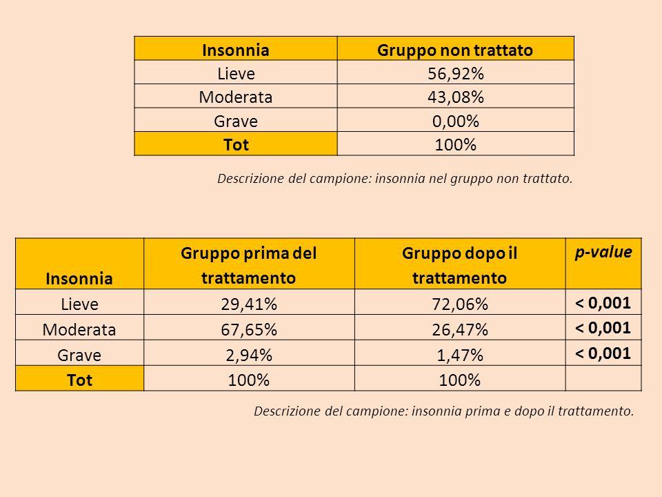 InsonniaGruppo non trattato Lieve56,92% Moderata43,08% Grave0,00% Tot100% Descrizione del campione: insonnia nel gruppo non trattato. Insonnia Gruppo