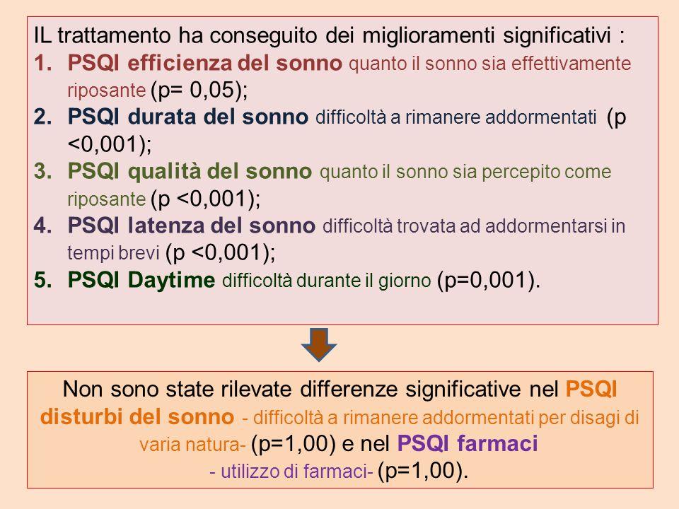 IL trattamento ha conseguito dei miglioramenti significativi : 1.PSQI efficienza del sonno quanto il sonno sia effettivamente riposante (p= 0,05); 2.P