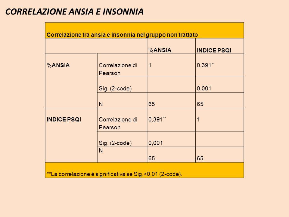 CORRELAZIONE ANSIA E INSONNIA Correlazione tra ansia e insonnia nel gruppo non trattato %ANSIAINDICE PSQI %ANSIA Correlazione di Pearson 10,391 ** Sig